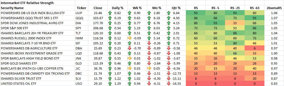 11-21-2014 Intermarket ETF RS Rankings