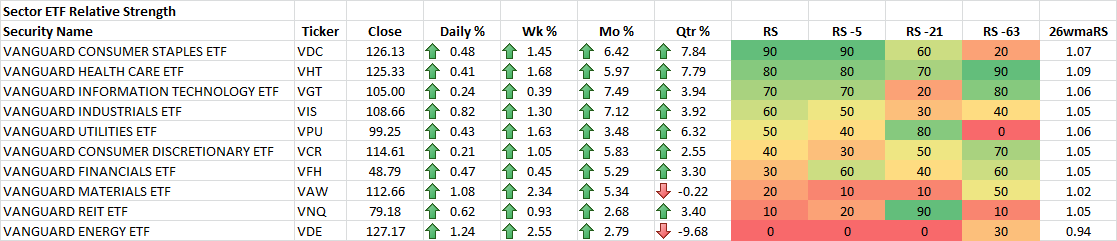 11-21-2014 Sector Proxy ETF RS Rankings