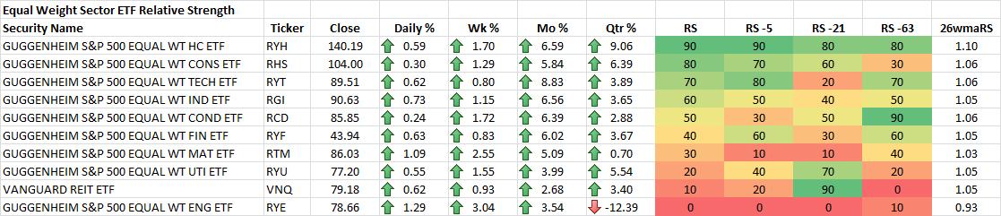 11-21-2014 Sector Proxy EW ETF RS Rankings