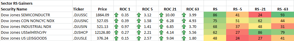 11-21-2014 Sector RS Gainers