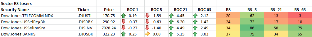 11-21-2014 Sector RS Losers
