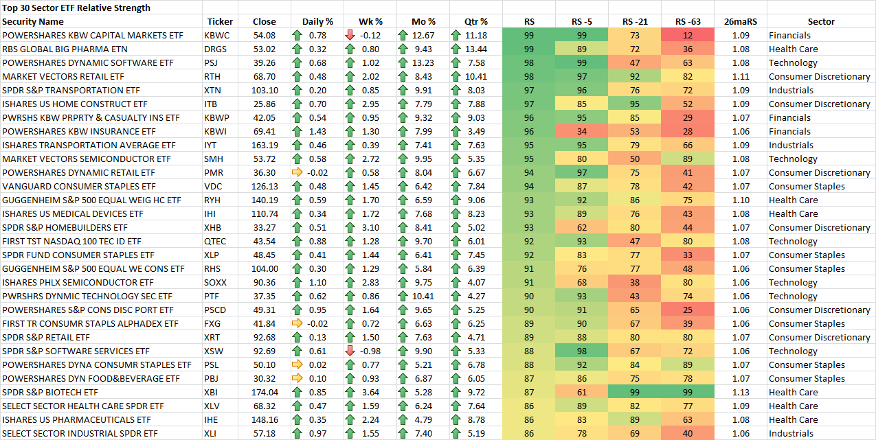 11-21-2014 Top 30 Sector ETF RS Rankings
