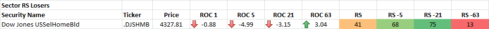 12-15-2014 Sector RS Losers