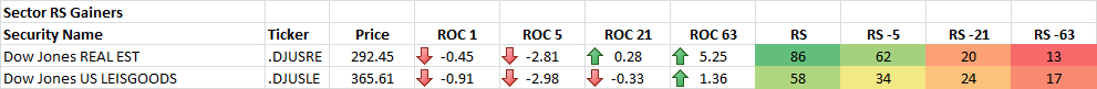 12-16-2014 Sector RS Gainers