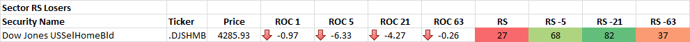 12-16-2014 Sector RS Losers