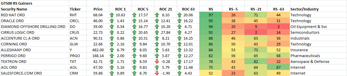 12-19-2014 GT500 RS Gainers