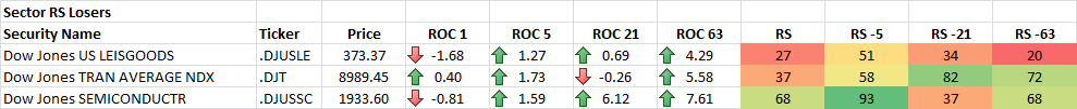12-19-2014 Sector RS Losers