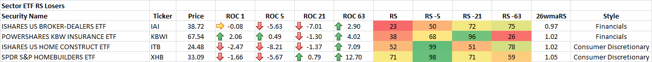 1-20-2015 Sector ETF RS Losers