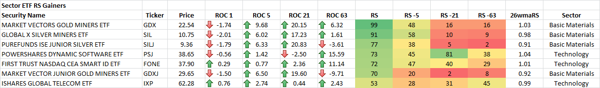 1-21-2015 Sector ETF RS Gainers