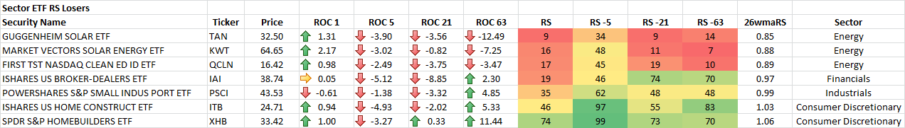 1-21-2015 Sector ETF RS Losers