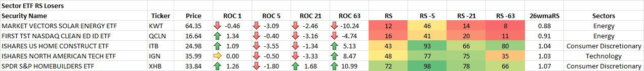 1-22-2015 Sector ETF RS Losers
