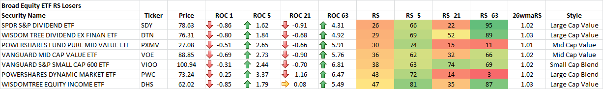 1-23-2015 Broad Equity ETF RS Losers