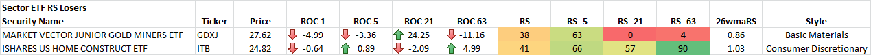 1-23-2015 Sector ETF RS Losers