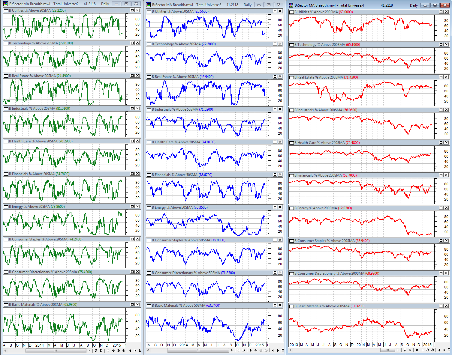 2-20-2015 BSec MA Breadth Dashboard