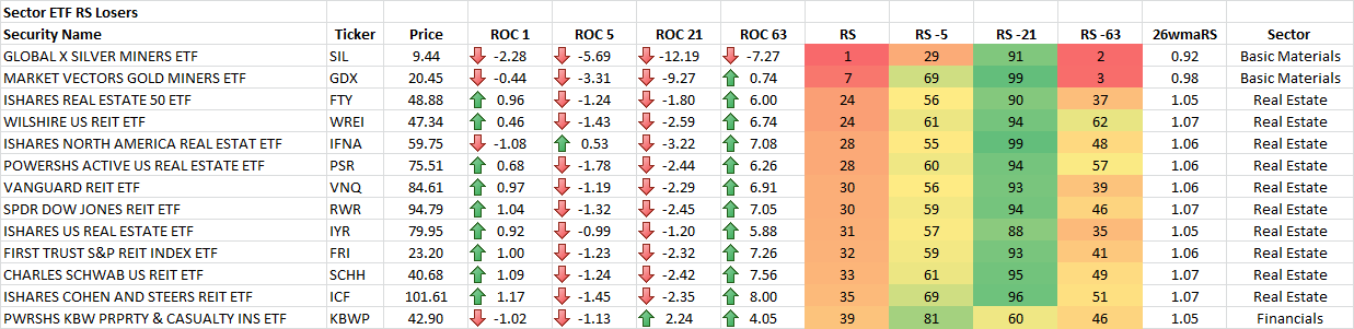 2-20-2015 Sector ETF RS Losers