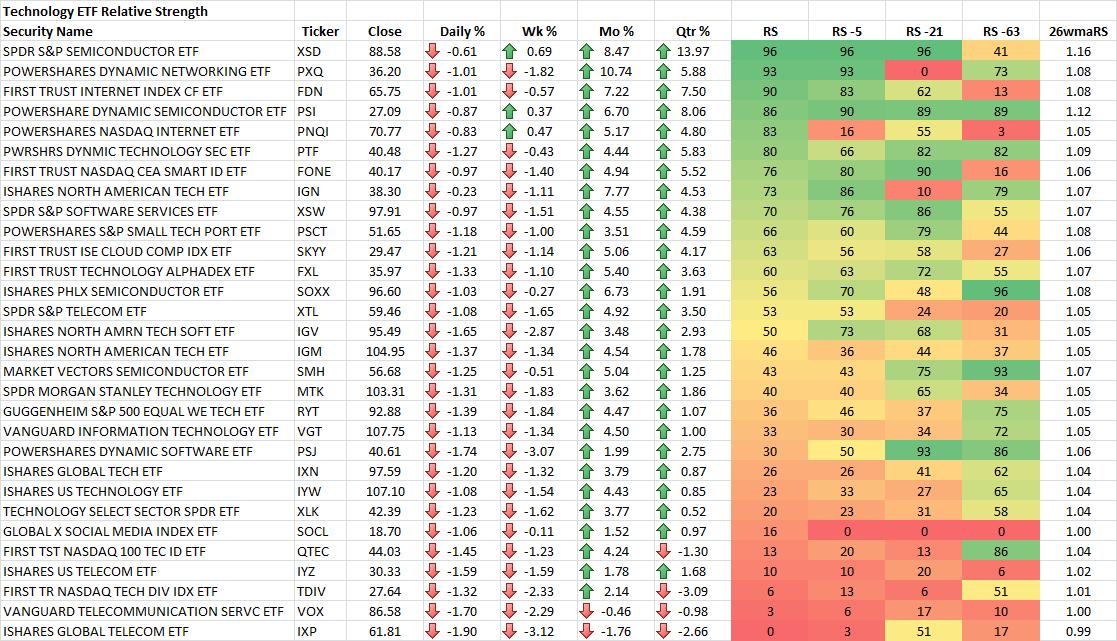 rs technology etf rankings sector march gtlackey finviz etfs