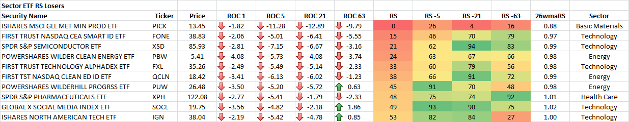 6-29-2015 Sector ETF RS Losers