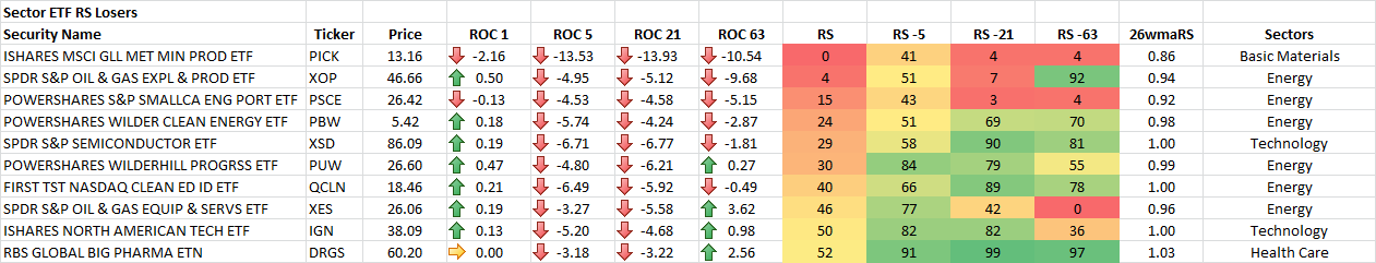 6-30-2015 Sector ETF RS Losers