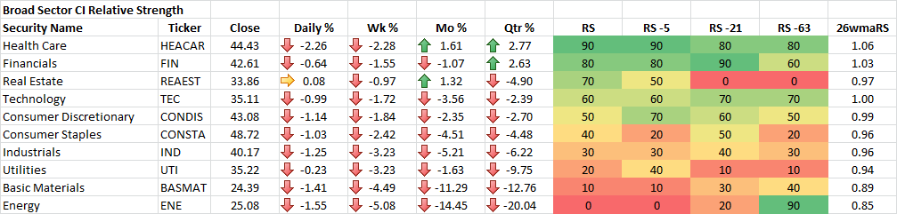 7-24-2015 Broad Sector CI Relative Strength