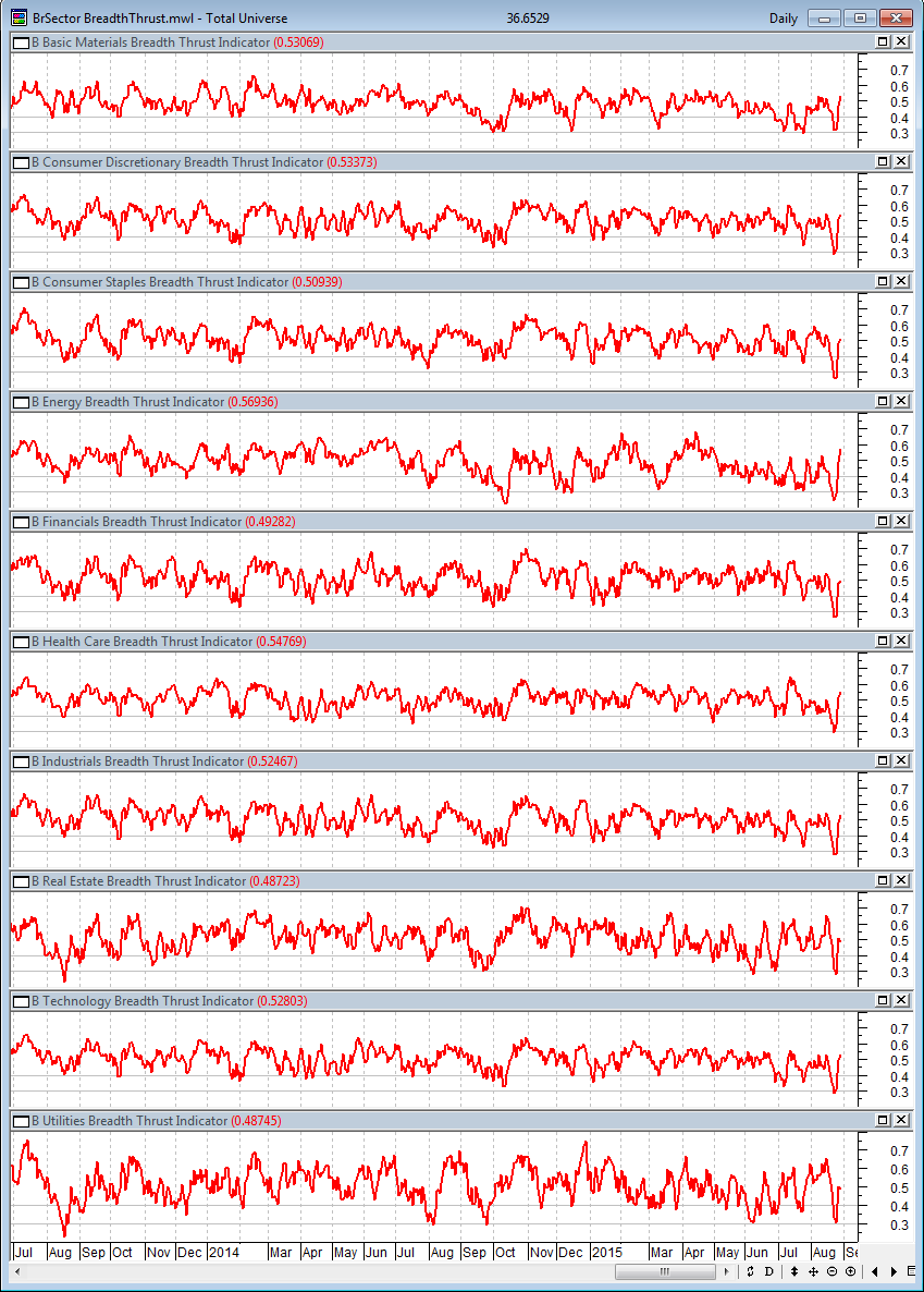 8-28-2015 BSec Breadth Thrust Dashboard