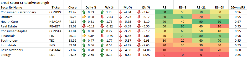 8-28-2015 Broad Sector CI Relative Strength