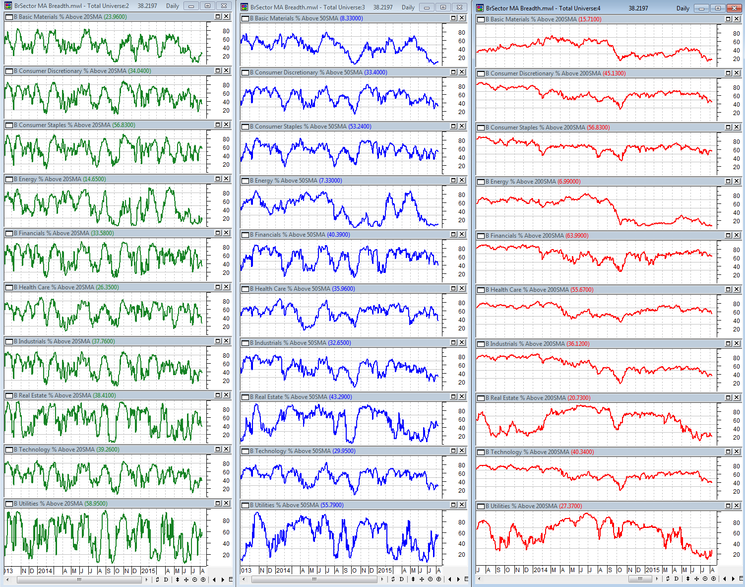 8-7-2015 BSec MA Breadth Dashboard