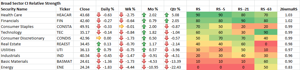 8-7-2015 Broad Sector CI Relative Strength