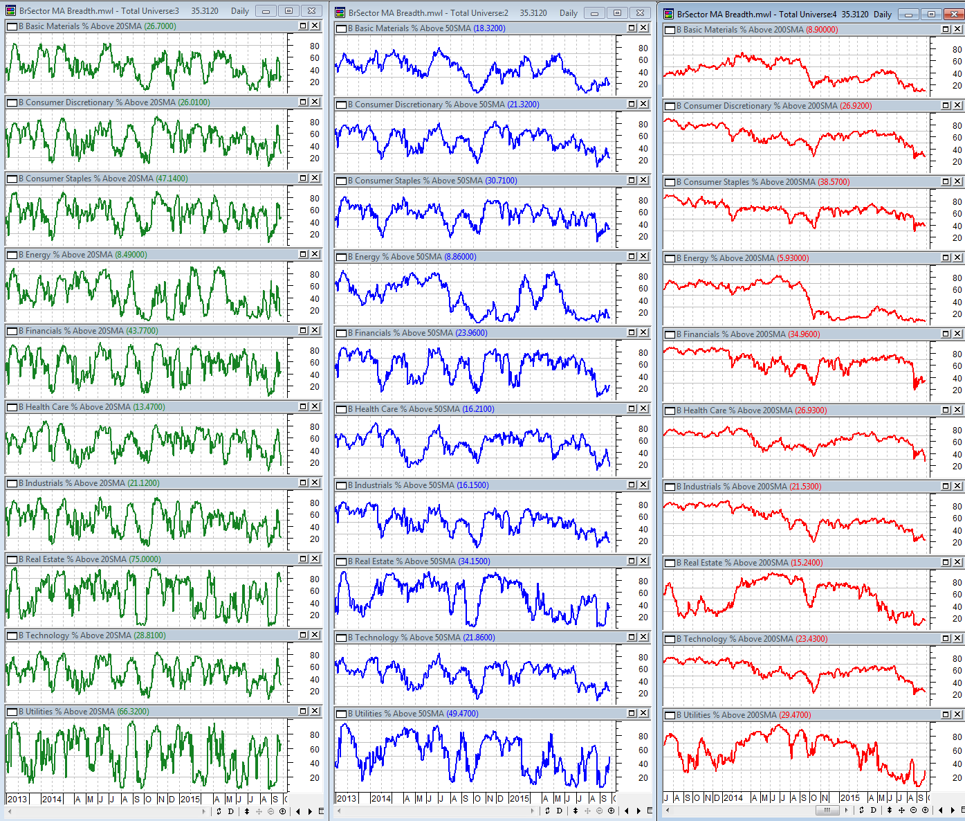 9-25-2015 BSec MA Breadth Dashboard