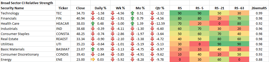 11-13-2015 Broad Sector CI Relative Strength