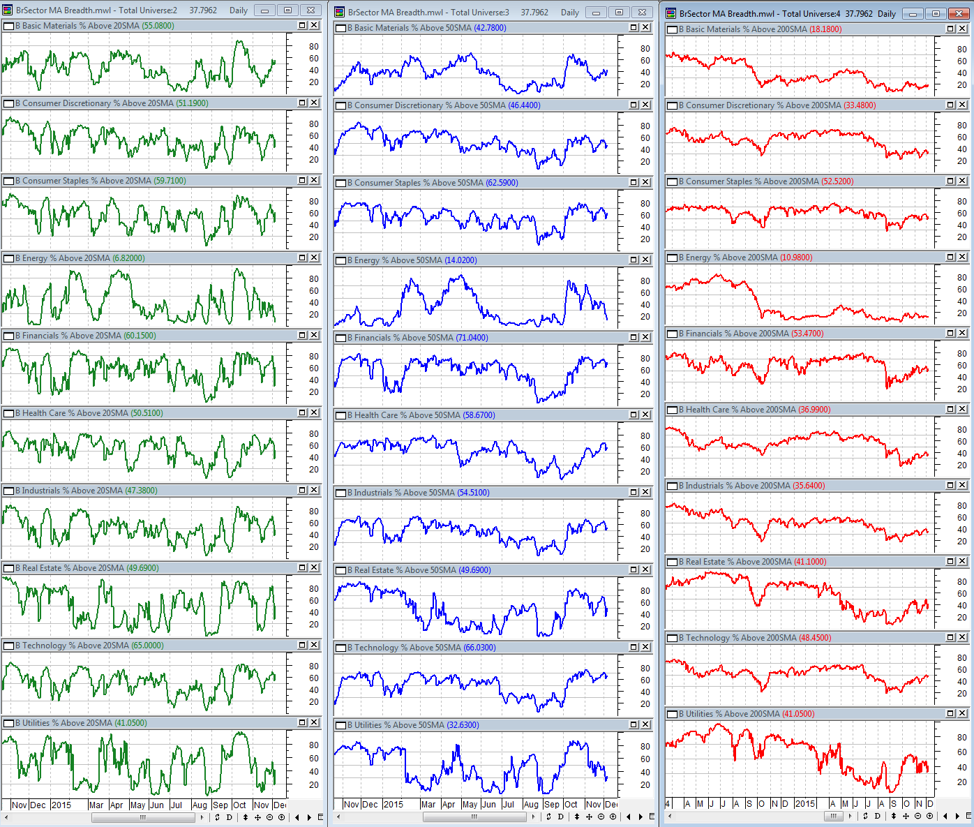 12-4-2015 BSec MA Breadth Dashboard