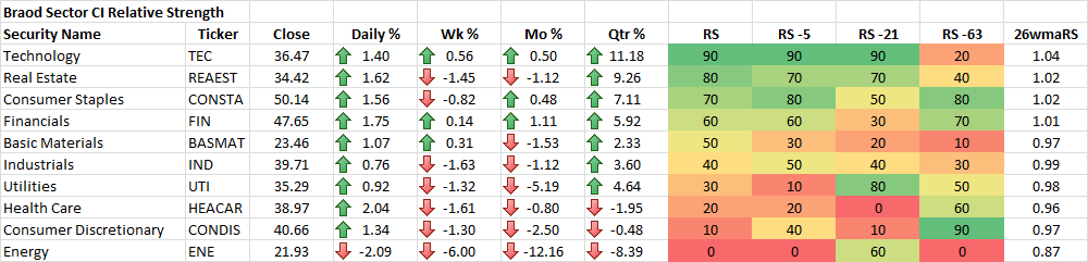 12-4-2015 Broad Sector CI Relative Strength