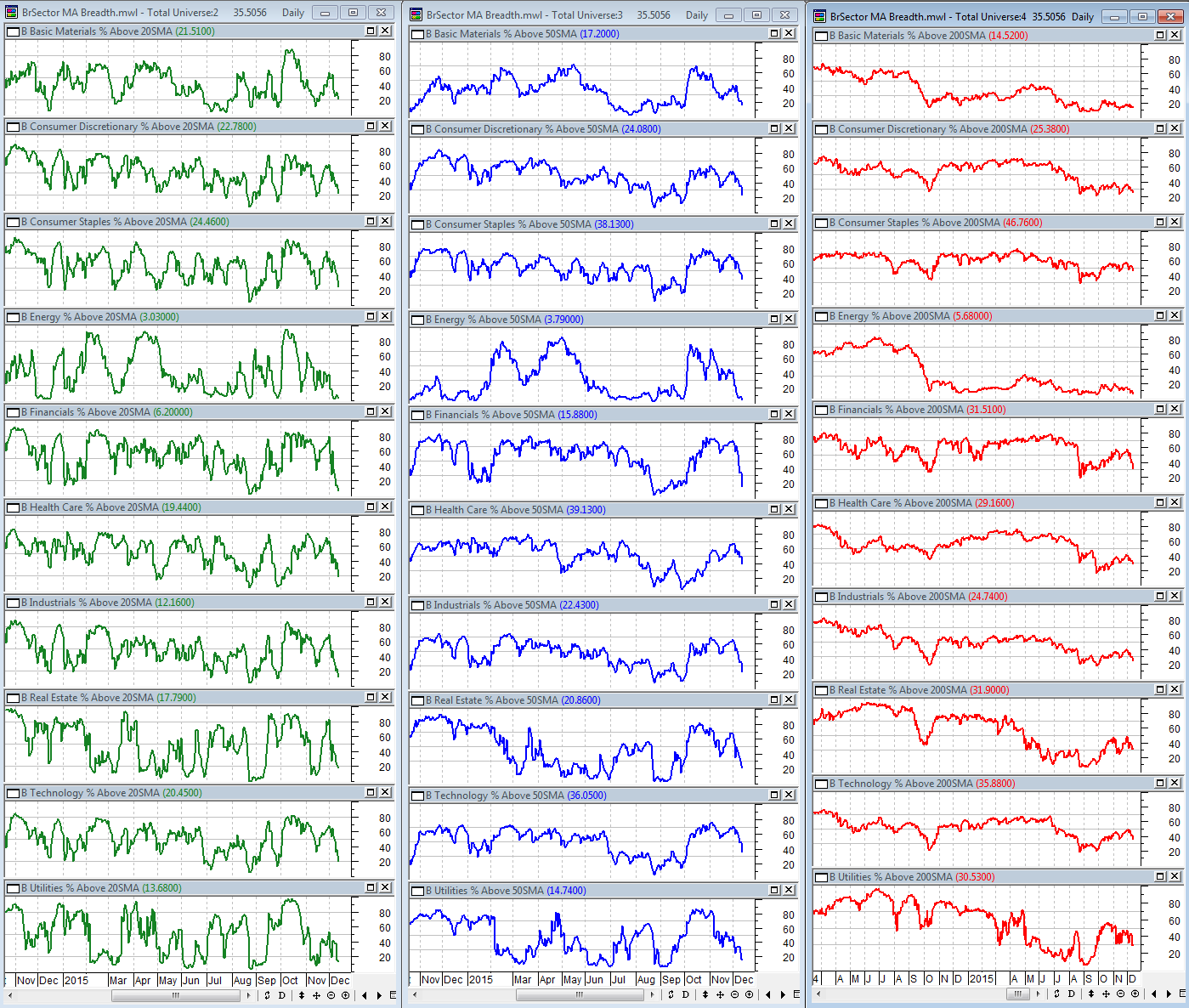 12-11-2015 BSec MA Breadth Dashboard