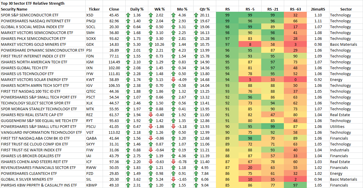 12-4-2015 Top 30 Sector ETF RS Rankings
