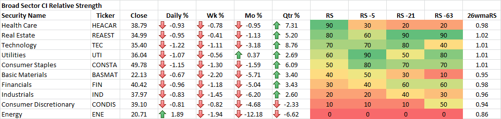 12-31-2015 Broad Sector CI Relative Strength