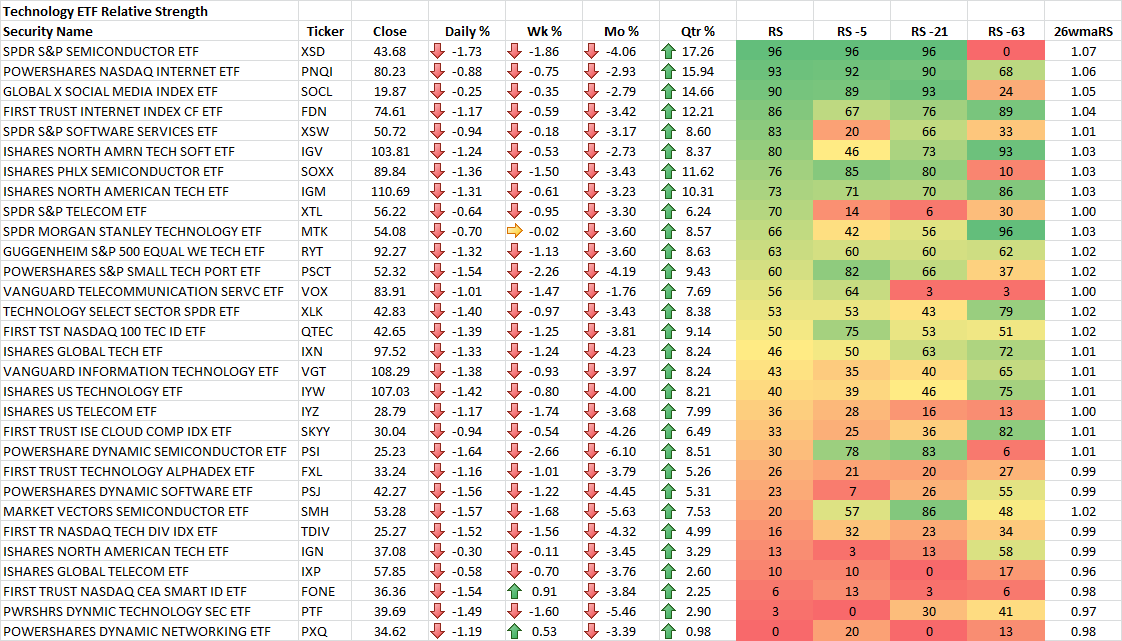 12-31-2015 Technology ETF RS Rankings